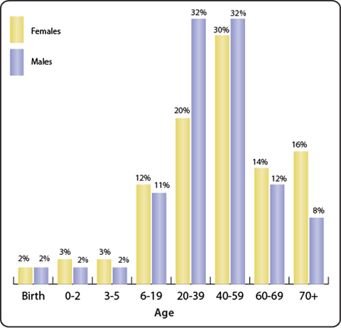 age related hearing loss statistics
